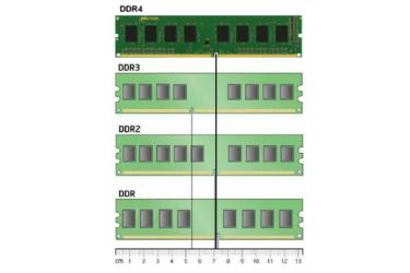 Оперативная память ddr3 и ddr4 разница