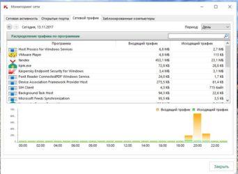 Мониторинг трафика в локальной сети
