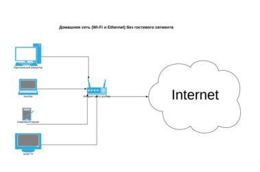 Как организовать домашнюю сеть через роутер?