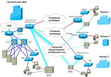 Построение сети провайдера