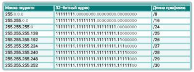 Что такое длина префикса сети?