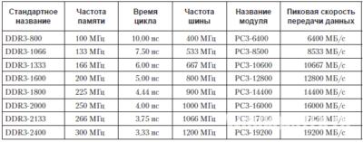 Как определить частоту оперативной памяти?