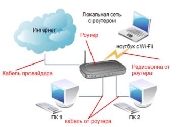 локальная сеть через wifi андроид