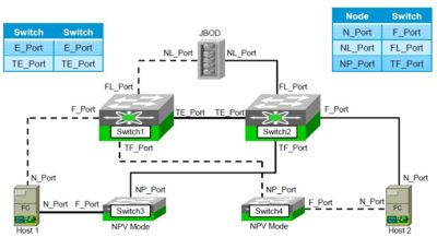 Что такое порт в сети?